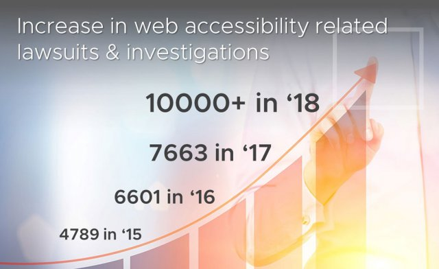 Chart showing drastic increase in ADA - Web Accessibility lawsuits