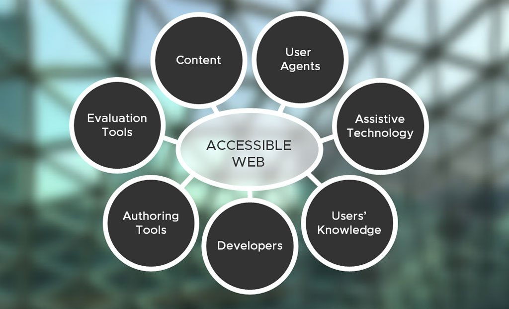 Main Components of Web Accessibility