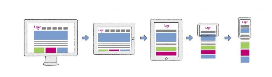 Responsive Web Design Model