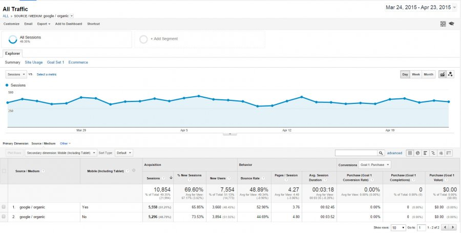 Mobile Website Views in Google