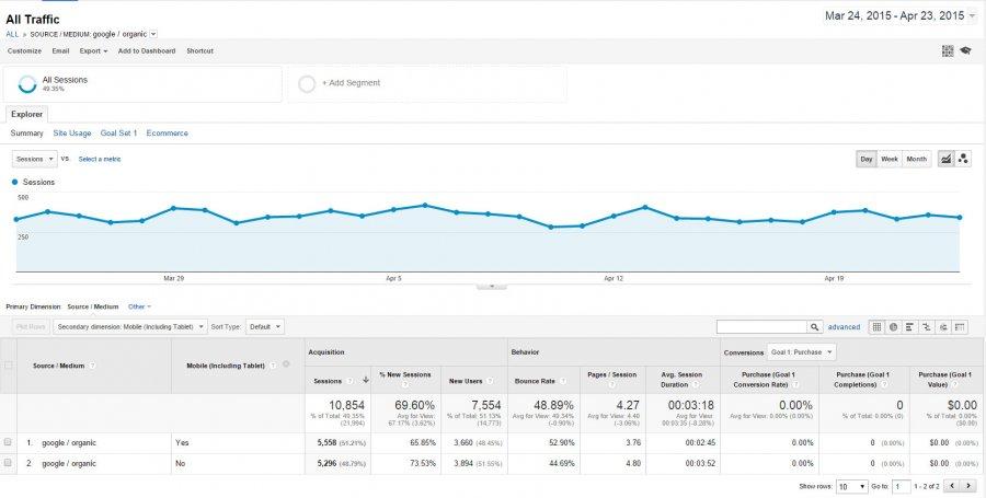 Mobile Website Views in Google